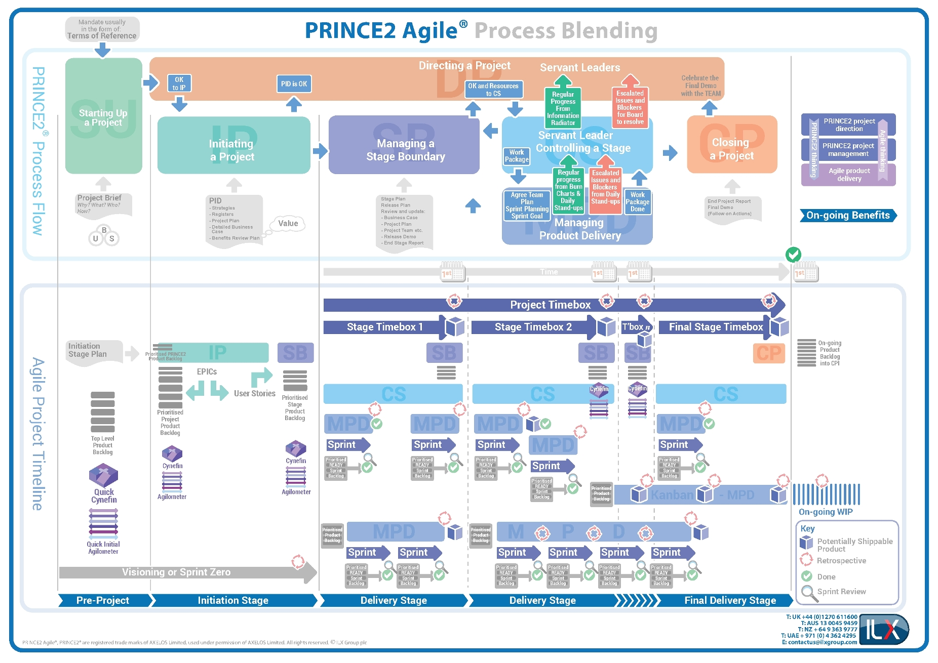 PRINCE2 Agile® Process Map